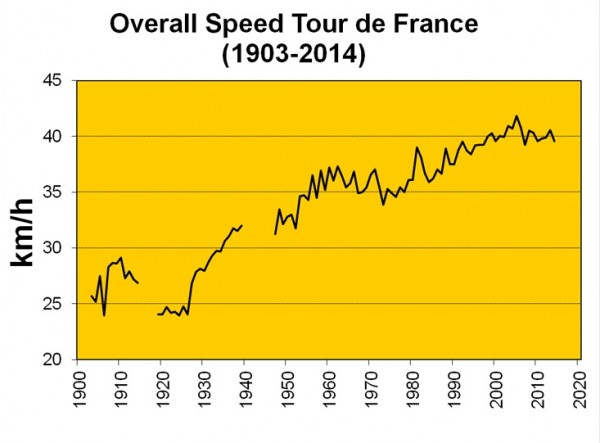 Tour De France Time Trial Average Speed