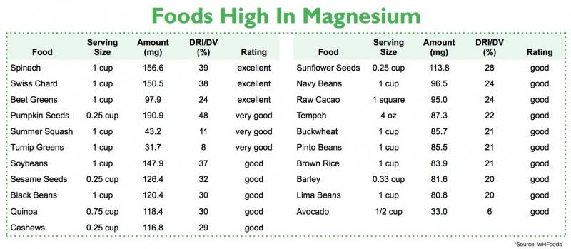 Magnesium - 1