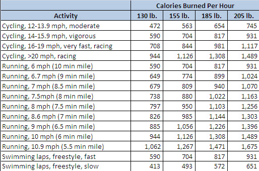 The Number Of Calories Burned Cycling I Love Bicycling