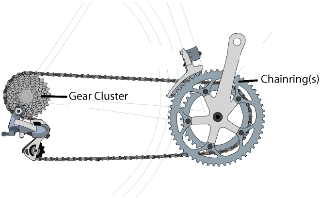 What are Bike Gear Ratios? - I Love Bicycling